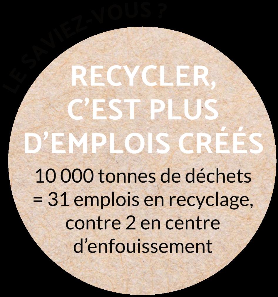 Recycler, c'est plus d'emplois crées